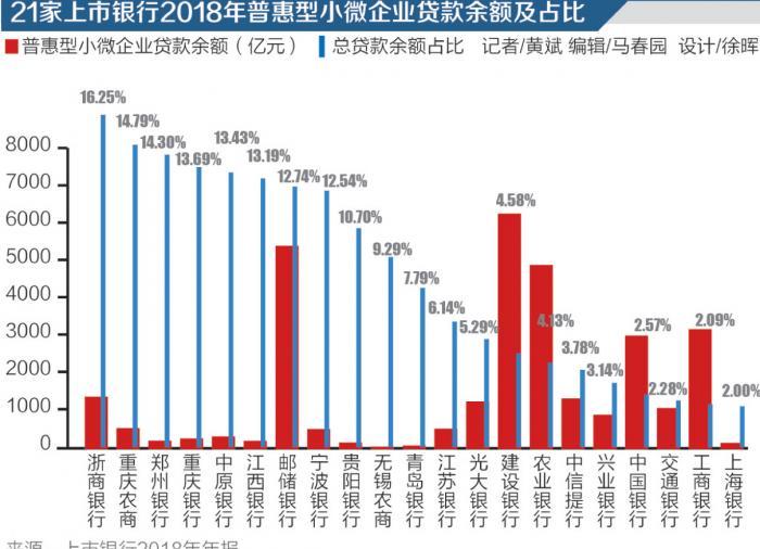 放杠杆炒股_普惠小微贷款余额首破10万亿 平均贷款利率降至6.