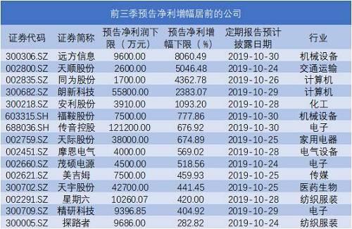 15公司前三季预亏超3亿 ST公司占比过半