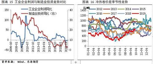 刘慧峰:螺纹钢短期关注限产政策扰动,中线下行趋势不改 | 独家观点