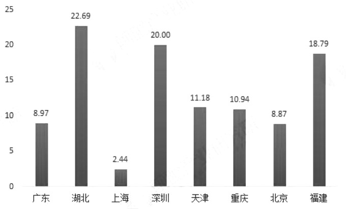 图为2013—2018年我国碳排放交易价格区域对比
