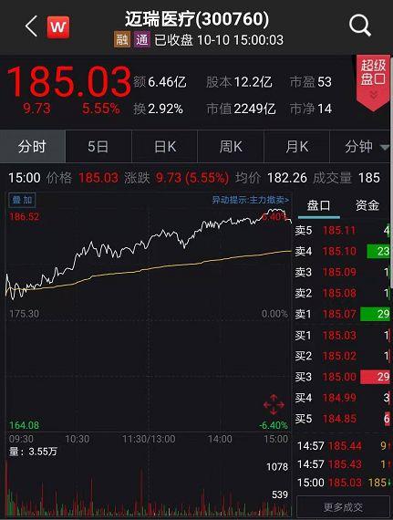 药明康德报收88.23元,涨幅5.72%,市值大涨70亿元。