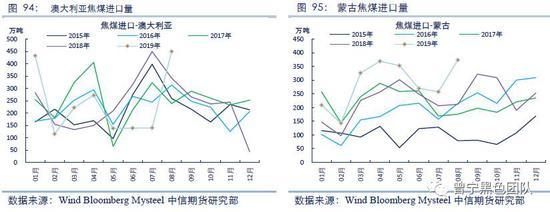 从前三季度分月的进口数据来看,澳煤进口量波动较大,主要受政策及预期影响。目前澳煤进口通关时间仍较长,导致澳煤到港后转换为有效供给的时间延长。从进口主体来看,焦化厂、钢厂等终端用户受影响较小,贸易商受影响较大,但企业可以根据需求调节进口节奏,也可以通过代采购等形式通关,进口量仍可以稳定在较高水平。