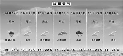 """入秋后第一波冷空气已""""发货"""" 明天到达 周三杭城早晨最低气温仅14℃"""