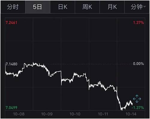 人民币走强通常会利好航空板块。自10月10日以来,航空股表现就不俗,华夏航空、中国国航、东方航空等均持续走强。