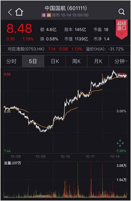 发生了什么?人民币汇率异动,5个交易日上涨近1%,航空股也受益,后市汇率双向波动料加大