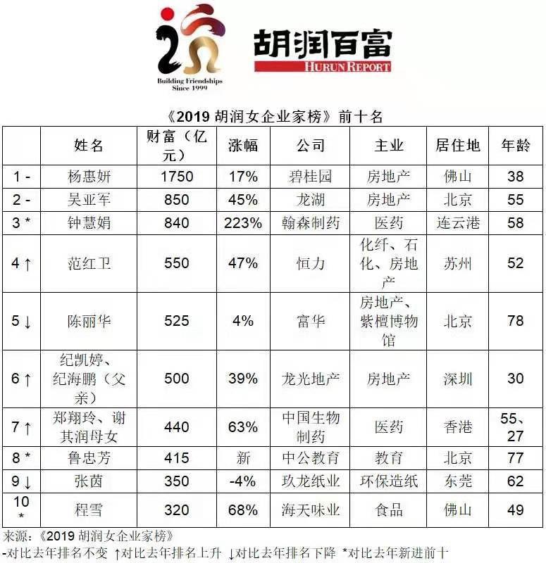 中国女富豪榜单出炉,碧桂园杨惠