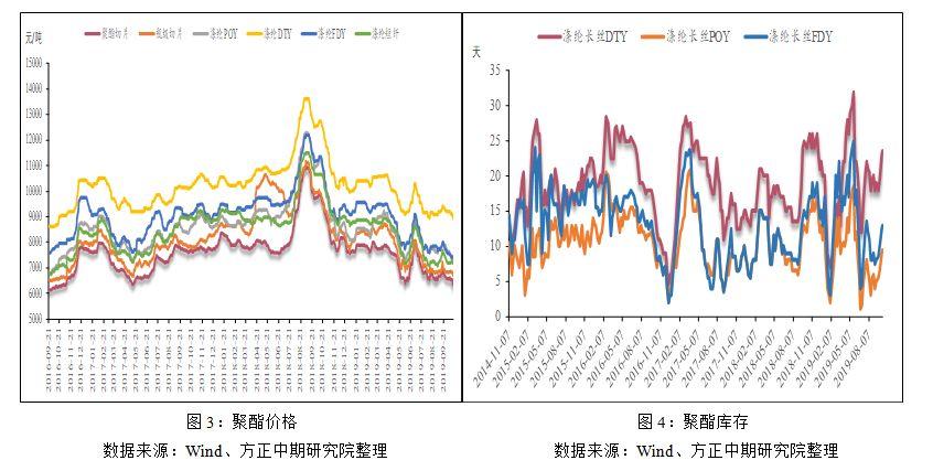 降价促销之下,聚酯依旧累库。近期,聚酯产品降价促销,截至10月17日,聚酯切片、瓶片价格分别为6350元/吨、6725元/吨,涤纶长丝DTY、POY、FDY价格分别为8950元/吨、7185元/吨和7325元/吨,该价格水平已为历史低值。但受国内外经济低迷的影响,纺织服装行业需求萎靡,同比往年需求大幅走弱,聚酯产销放量有限,聚酯开始快速累库。
