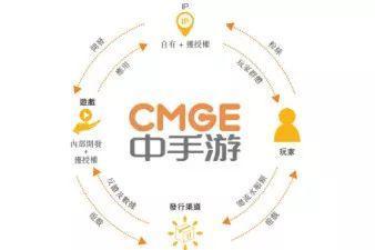 中手游启动香港上市公开发售 预计31日正式挂牌交易
