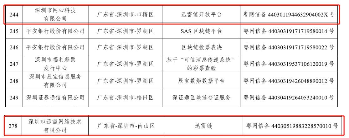 网信办发布最新区块链信息服务备