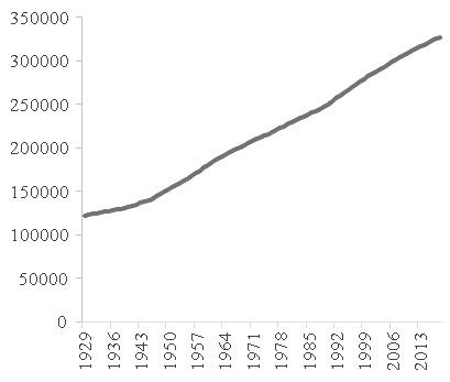 图为美国人口变化情况(单位:千人)