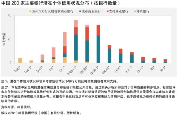 """标普发布首份中国银行业""""体检报告"""":200家信用质量分布在AAA-B"""
