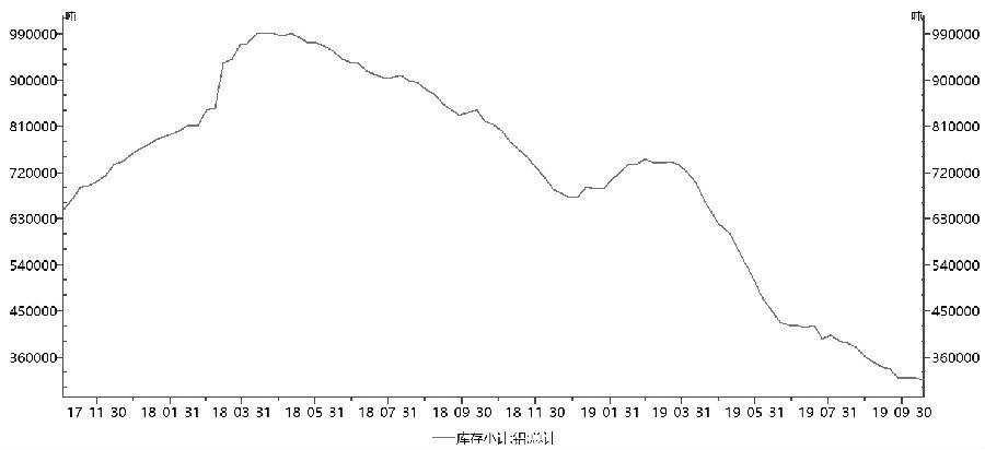 图为最近一年上期所铝库存走势