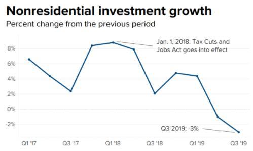 2017年年初至今美国商业投资走势 图片来源:CNBC