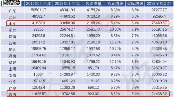 2018陕西经济总量_陕西富平经济图片