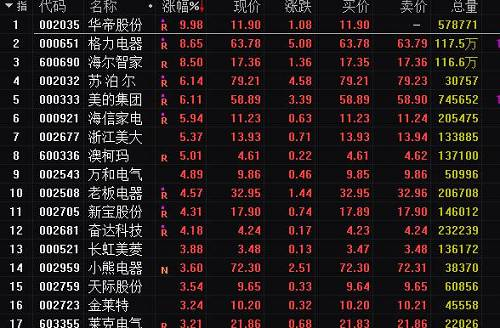 <b>家电板块指数大涨6.4%!格力、美的联袂飙涨,北上资金又提前埋伏...</b>