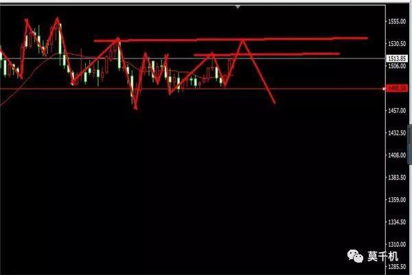 莫千机:11.2-3黄金原油走势解析,黄金尾盘收涨释放日线动能,原油上涨突破多头起航