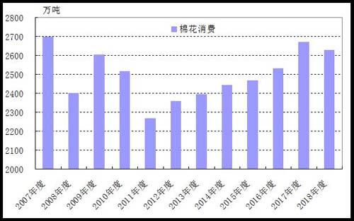 <b>冯梦晓:2019/2020年度棉花市场前瞻报告</b>
