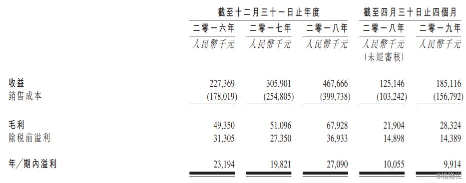 據招股書,2016年—2018年及2019年首四個月,該公司的總收益分別為2.274億元、3.059億元、4.677億元及1.851億元,于該等年度的純利分別為23.2百萬元、19.8百萬元、27.1百萬元及9.9百萬元。