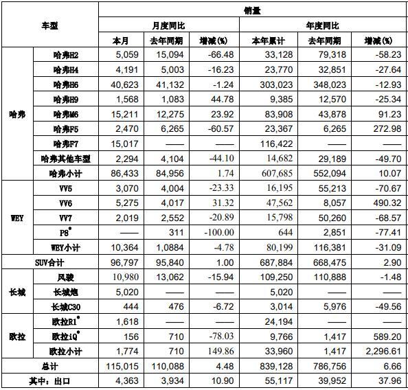 长城汽车10月销量11.5万辆 同比增长4.48%环比增长14.99%