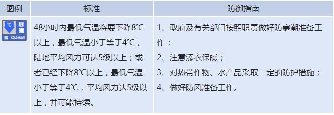 今年下半年首个寒潮预警!北京发布寒潮蓝色预警信号