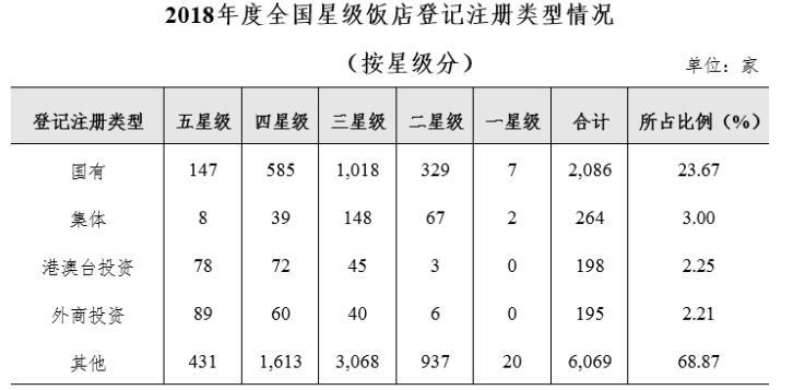 文旅部:全国星级饭店10249家,广东、浙江、山东排前三