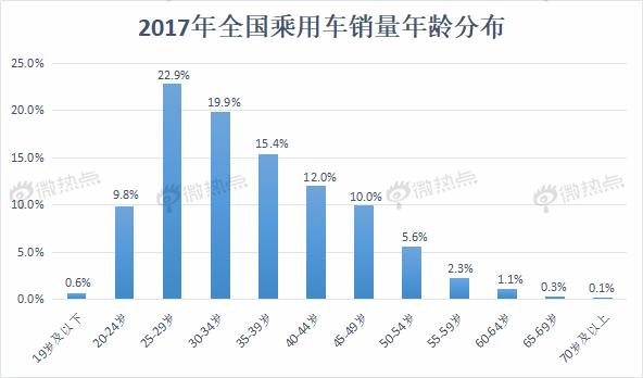 据统计,2013年-2018年中国女性购车比例由最初的22.87%稳步提升,逐渐接近30%,说明女性已经成为汽车时代不容忽视的力量。随着汽车智能技术的不断完善,汽车厂商之间的竞争势必愈发激烈,积极争取女性用户或将成为车企今后的核心课题。