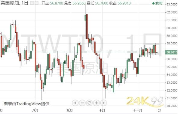 (WTI原油日线图 来源:24K99)