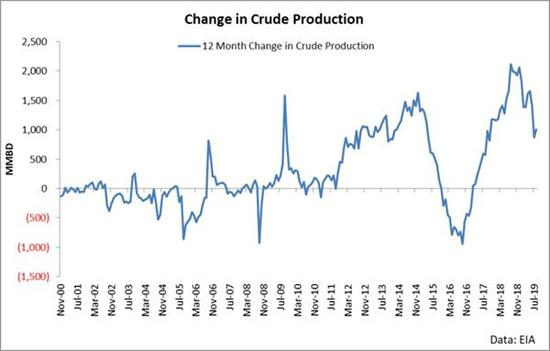 如上图所示,以前一年原油日产量添幅消极了大约100万桶。倘若这栽情况再赓续一年,产量就将展现下滑。