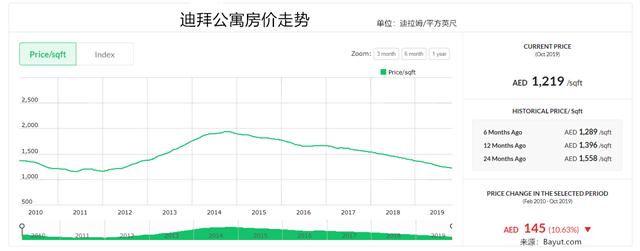 迪拜房价5年跌四成 中国投资者逆势入场抄底