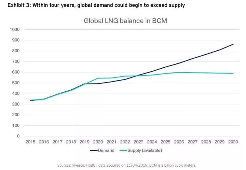 中國需求大,LNG就是未來十年大宗商品之王