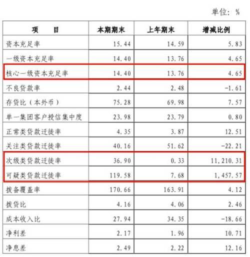 """股权突然拍卖!被骗300亿银行又有事:曾创造""""中国史上最大金融骗贷案""""!"""