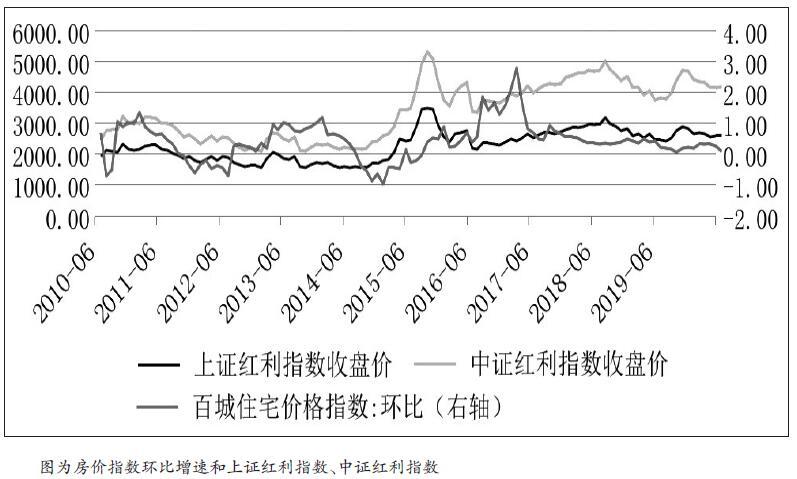 11月份,A股市场并没有如往年一样受政策利好驱动而出现反弹,反而自高位回落。笔者认为,这可能与央行调降5年期LPR有关,在当前存量经济博弈的情况下,制造业投资已经有企稳迹象,地产投资保持韧性,央行调降5年期LPR可能刺激地产投资和房价反弹。这不仅会分流股市流动性,而且会导致居民部门消费债务偿还比上升和消费受挤压,耐用品如汽车和家电等行业上市公司利润会进一步下行,期指反而面临调整的压力。