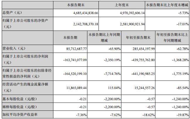 A档案|ST天宝违规担保4.5亿被罚70万,业绩败退,单季净利润亏损1.65亿元