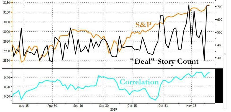 美股再创纪录收盘新高,贸易乐观情绪盖过数据低迷影响