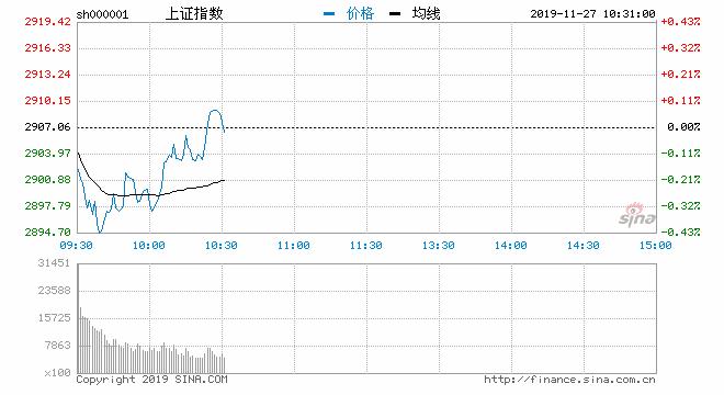 快讯:创指走弱跌超1%沪指跌0.31% 农业板块领涨