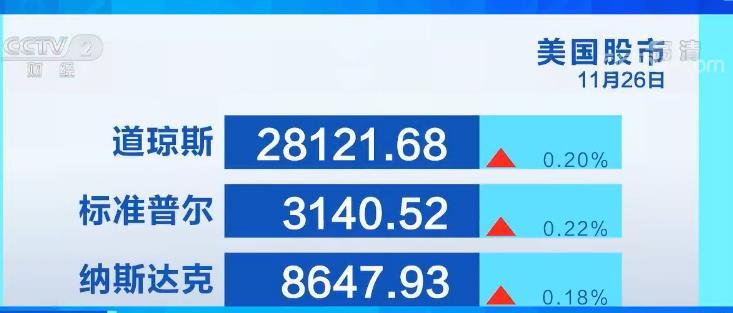 26日美国三大股指走强 油价金价上涨