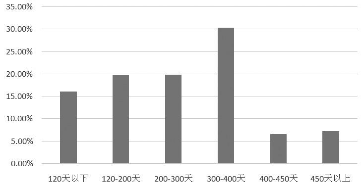 图为前期调研显示的东北地区鸡龄结构