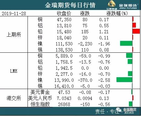 有色早评:钢厂调价负反馈 镍与钢价均承压