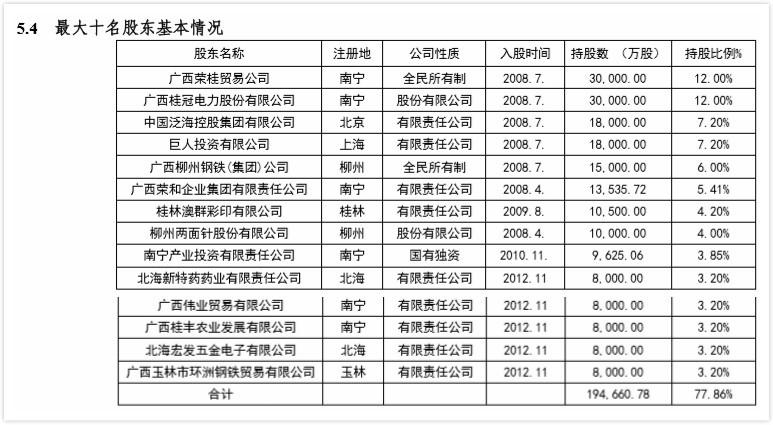 数据来源:北部湾银行2012年年报