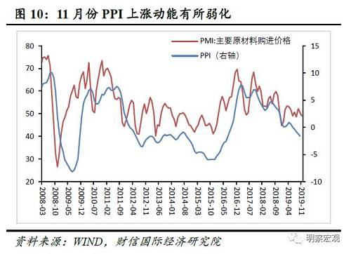 四、预计11月PPI增长-1.6%11月份,PMI原材料购进价格指数为49.0%,较上月下降1.4个百分点;出厂价格指数为47.3%,较上月回落0.7个百分点(见图10)。11月原材料购进价格回落幅度高于出厂价格,中下游企业成本压力有所缓解。11月购进价格下降较多,预示11月工业生产者价格指数PPI上涨动能有所减弱,预计11月PPI同比增长-1.6%左右。五、大中小型企业均获改善,但分化现象难改变(一)大型企业受益于逆周期调控,小型企业受益于出口从近几个月不同企业规模的制造业PMI指数看,11月份大型、中型、小型企业PMI分别录得50.9%、49.5%、49.4%,分别较上月提高1.0、0.5、1.5个百分点(见图11)。从分项指标看,大型企业和小型企业各指标改善幅度较大(见图12),是本月PMI指数超预期回升的主要原因。其中,逆周期调控政策持续加码,大型企业各项指标尤其是新订单和进口指标提高较多;受益于中美贸易形势好转,小型企业各项指标的提升幅度最大,特别是新出口指数环比提高6.3%,这主要源于我国中小企业以出口为主。
