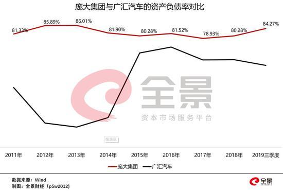 然而,中国汽车市场的寒冬来得太快,同时叠加去杠杆的大背景,融资通道突然全部关闭。