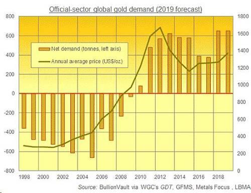 美联储如何推高金价众所周知,美国的货币政策对黄金市场有很大影响。近期引发市场关注的是,美联储决定再次扩大资产负债表。