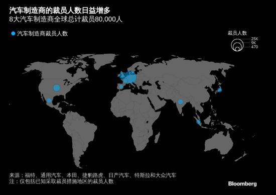 全球汽车制造商共裁员8万人 汽车行业迎技术结构转变