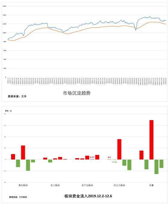 试错交易:12月9日期货市场观察