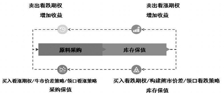 图为PTA场内期权在产业中的应用
