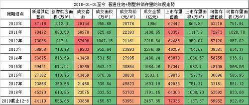 大数据揭秘:北京楼市2020年的真