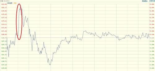 中美贸易利好推升美股 标普周线三连阳