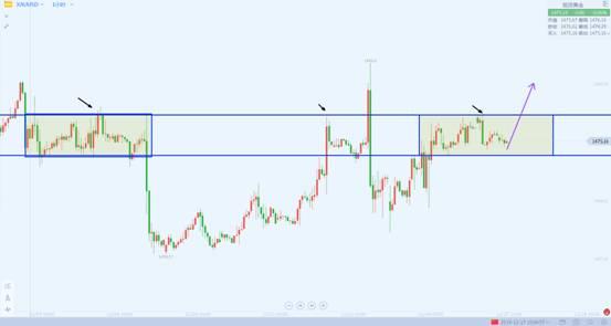 李生论金:黄金多头还需蓄力,原油继续稳步上升