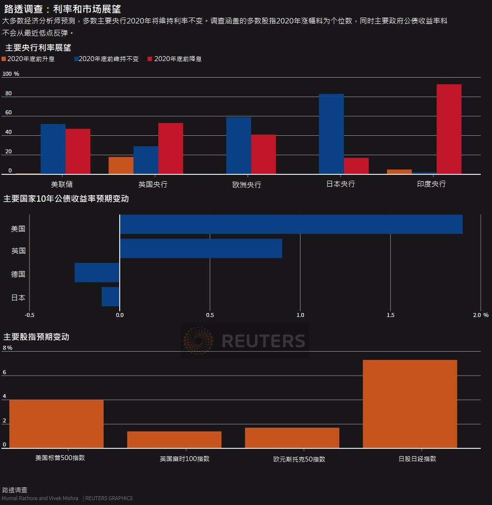 贵州企划行业交流平台路透调查:明年全球经济前景不容乐观主要央行料保持观望