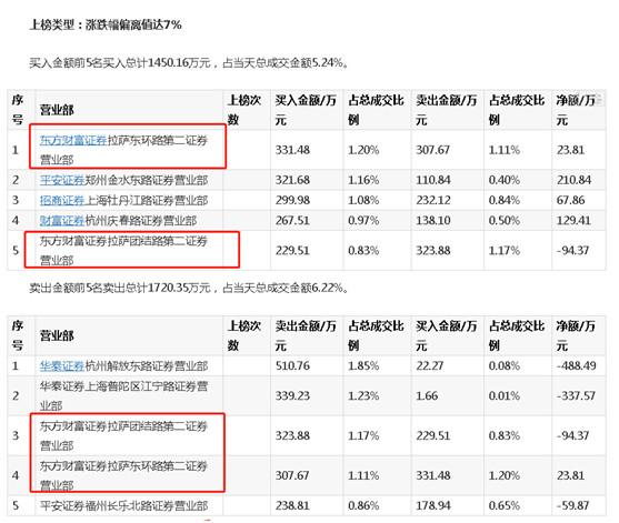 而在长城影视的12月20日的龙虎榜数据显示,东方财富证券拉萨东环路第二证券营业部、东方财富证券拉萨团结路第二证券营业部也分别出现在当天买入前五的席位之中。